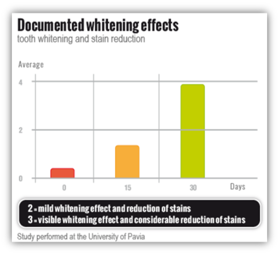 Proven whitening effects